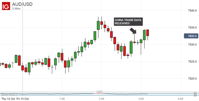 Australian Dollar Steady, China Trade Miss Can't Mask Strength