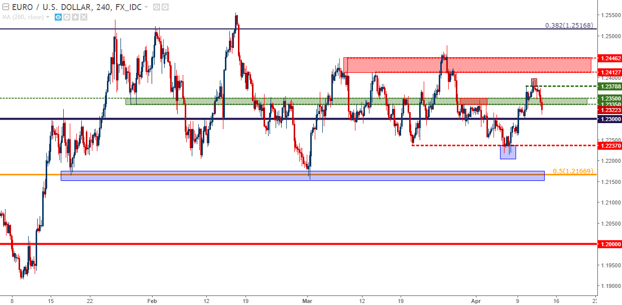 Eur Usd Four Hour Chart The Range Remains