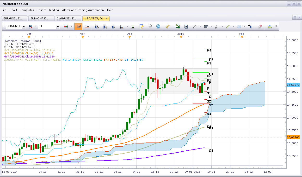 Euro fuertemente debilitado ante aumento de especulaciones de posible QE