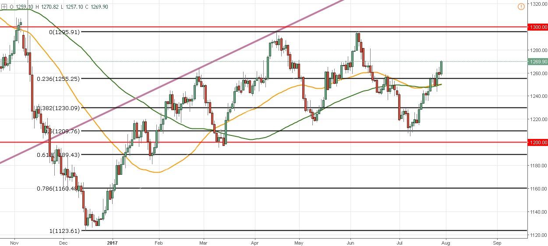 El Precio del Oro marca el ritmo y es el refugio frente a un dólar muy devaluado - ¿Puede llegar a 1300?