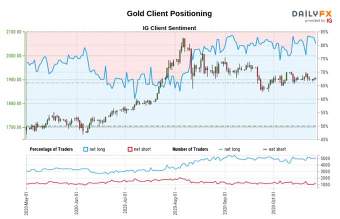Previsione del prezzo dell'oro (XAUUSD) - incatenato dalla candela ribassista engulfing, rendimenti reali USA