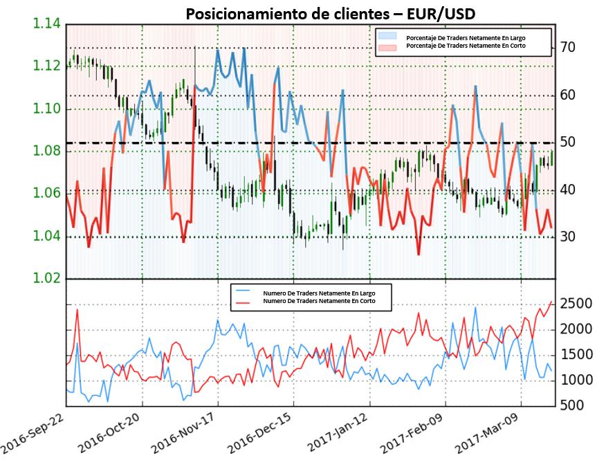 Sentimiento en el EUR/USD proporciona señal alcista