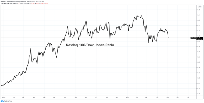nasdaq 100 and dow jones relative price chart