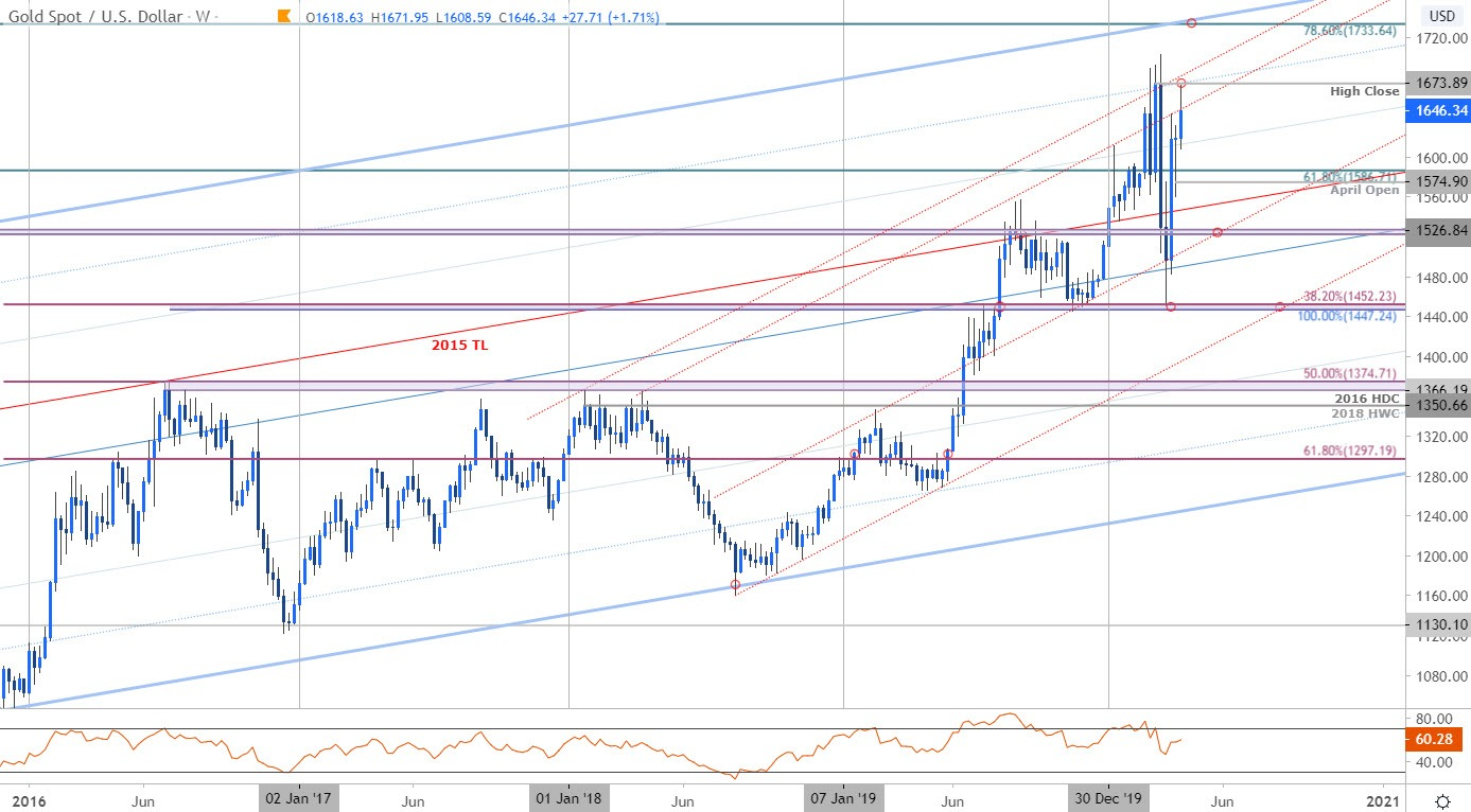 Gold Price Outlook Xau Usd Surges Into