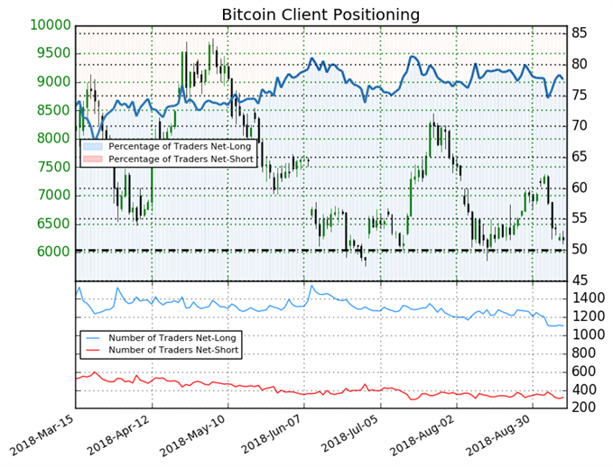 Bitcoin may trade higher based on sentiment