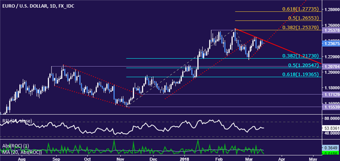 EUR/USD Technical Analysis: Euro Bounce Capped at Trend Line