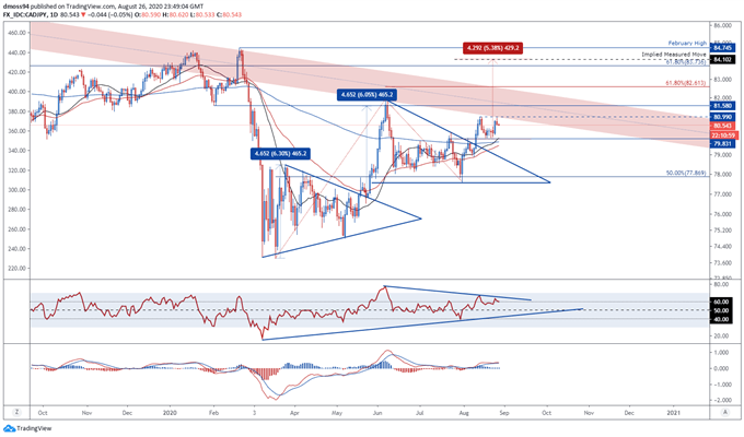 Canadian Dollar Outlook: CAD/JPY, CAD/CHF, USD/CAD Levels to Watch