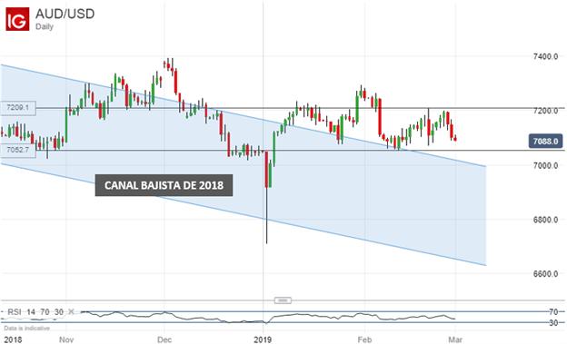 El dólar australiano se enfrenta a una semana repleta de catalizadores de volatilidad