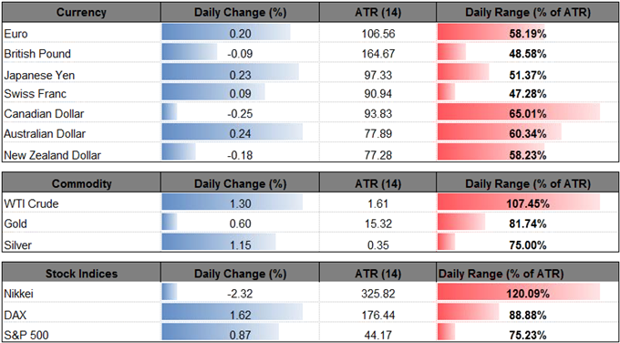 DailyFX Table Oil Prices Snap Bearish Sequence, OPEC Sees Rebalanced Energy ... - DailyFX Oil Prices Snap Bearish Sequence, OPEC Sees Rebalanced Energy ... - DailyFX Oil Prices Snap Bearish Sequence OPEC Sees Rebalanced Energy Market body Screen Shot 025