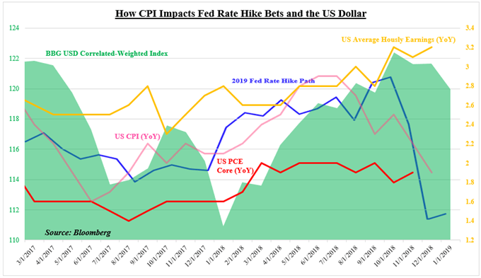 How CPI Impacts Fed Rate Hike Bets and the US Dollar