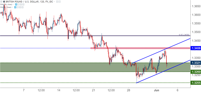 GBPUSD gbp/usd two-hour chart