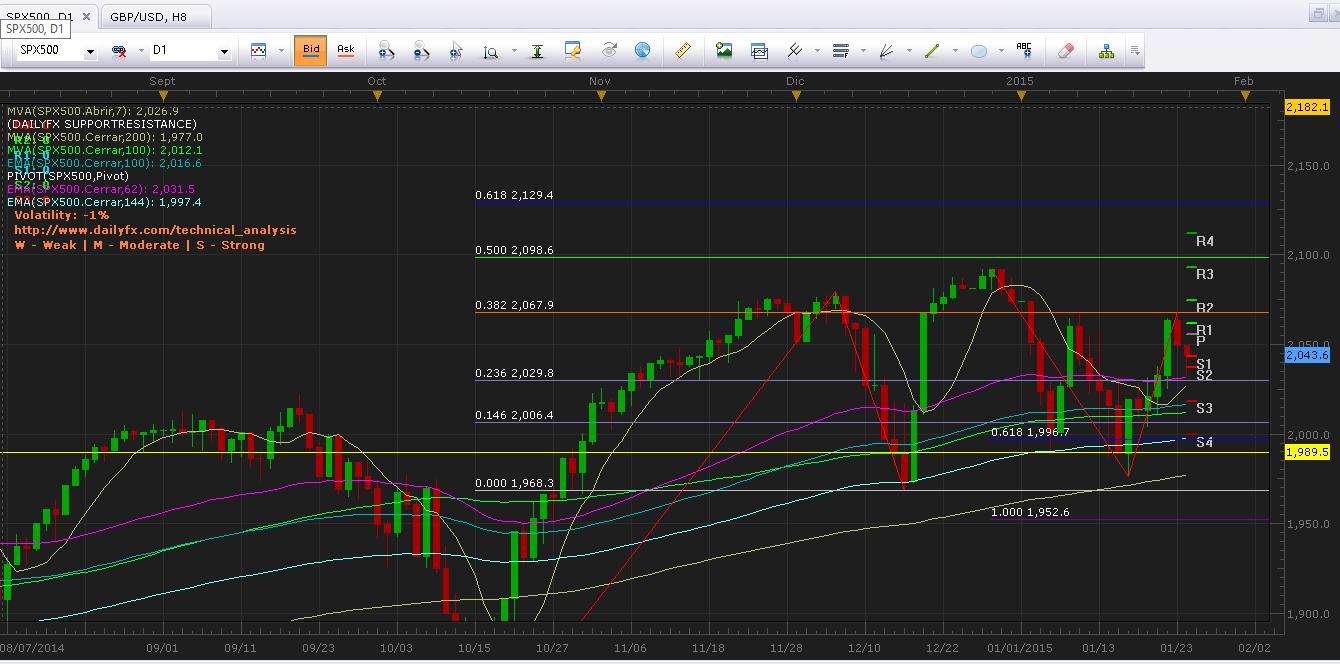 S&P 500 (SPX500) Empieza a mostrar presión a la baja y ya prueba soporte importante