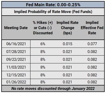 Theo dõi Ngân hàng Trung ương: Bài phát biểu của Fed, Cập nhật kỳ vọng lãi suất