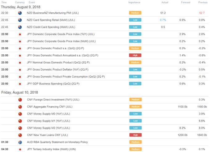 USD Appreciates, NZD Down. Yen to Look Past GDP - Asia Market Wrap