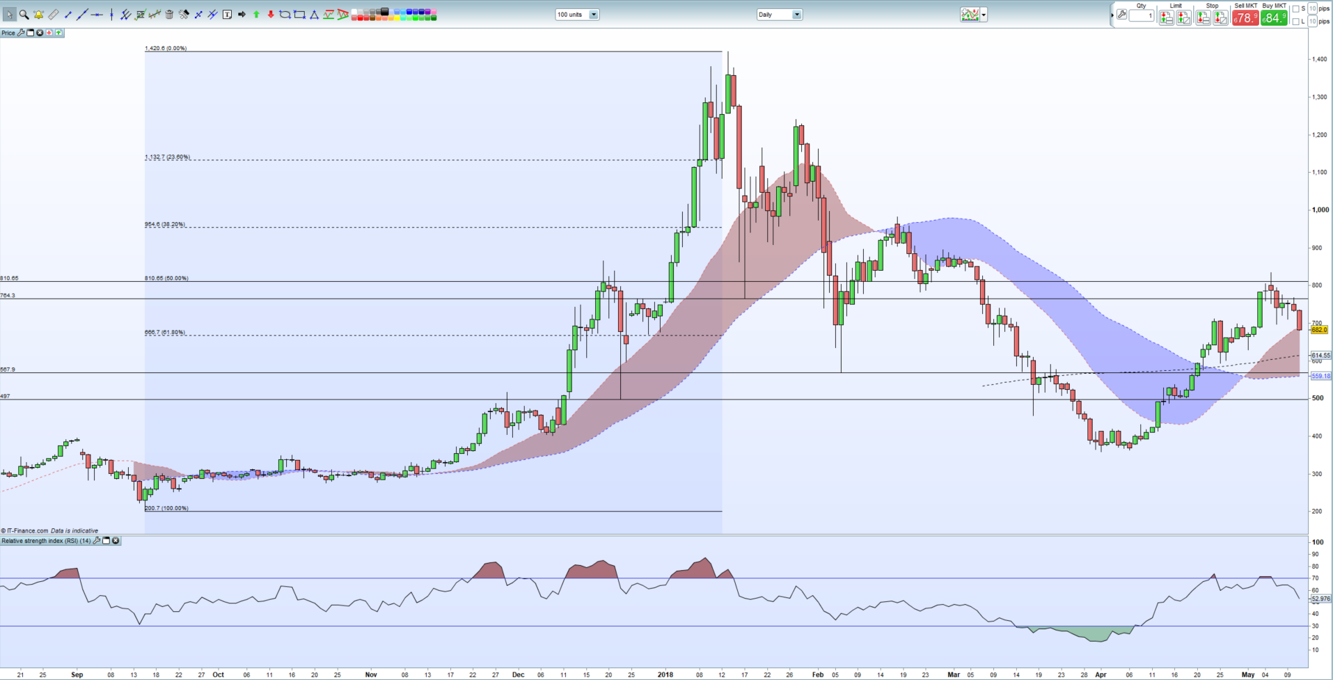 does technical analysis apply to cryptocurrency