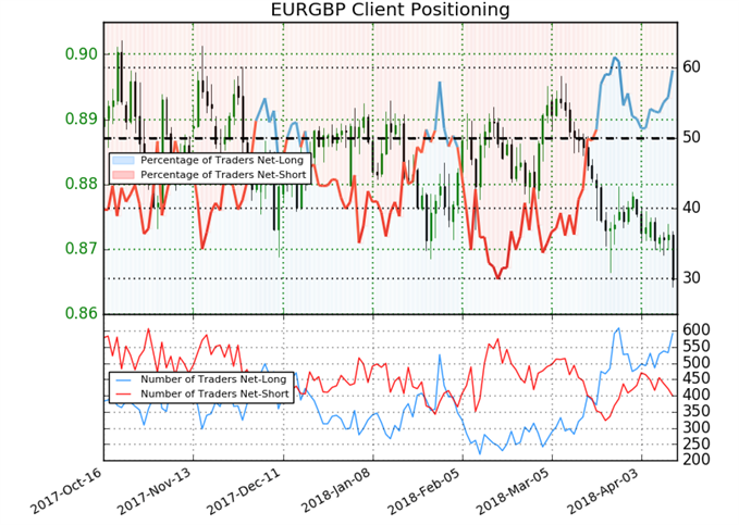 EUR/GBP prices daily prices sentiment indicator