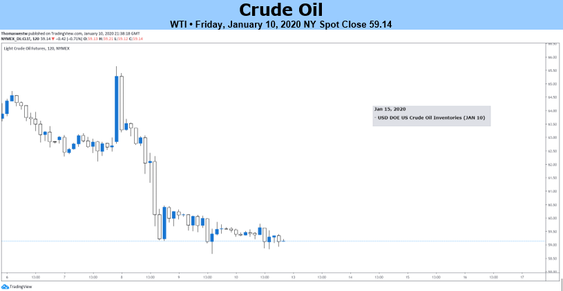 Crude Oil Weekly Forecast Oil Price Needs Support Eyes Us China