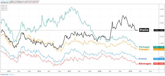 Comparaison rendements obligataires en zone euro