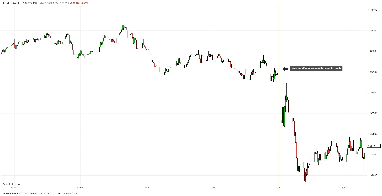 CAD: Banco de Canadá mantiene su tasa de interés sin cambios y ...