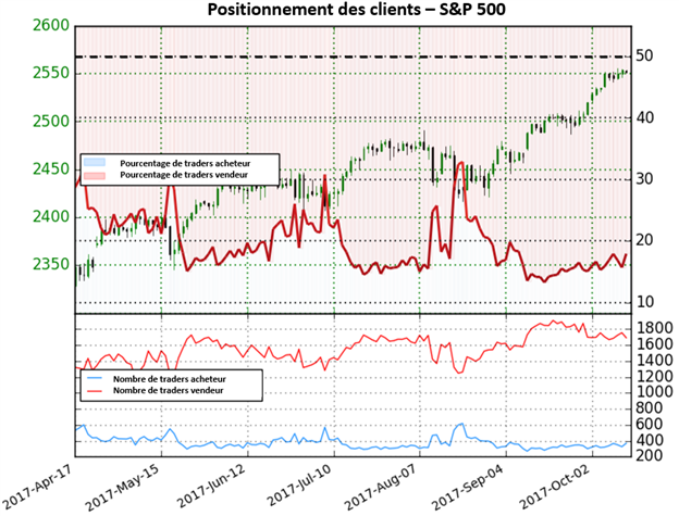 S&P 500: Le sentiment montre des premiers signes d'un renversement possible