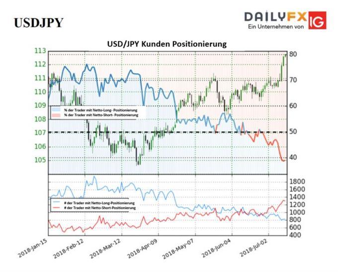 USD/JPY: Sentiment steht auf Bullenseite