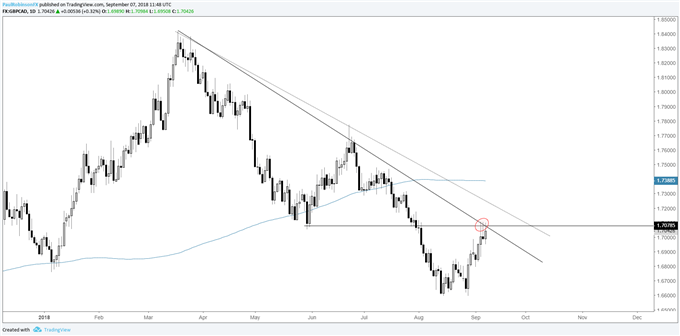 gbp/cad daily chart, confluent resistance