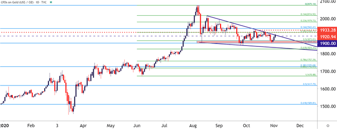 Gold Daily Price Chart