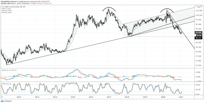 US Dollar Forecast: Biden Ascends to Presidency - Will Greenback Descend? Levels for DXY Index