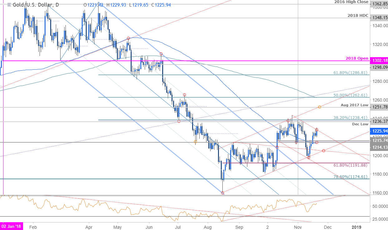 Gold Daily Price Chart Xau Usd
