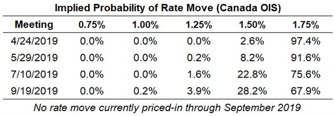 boc rate expectations
