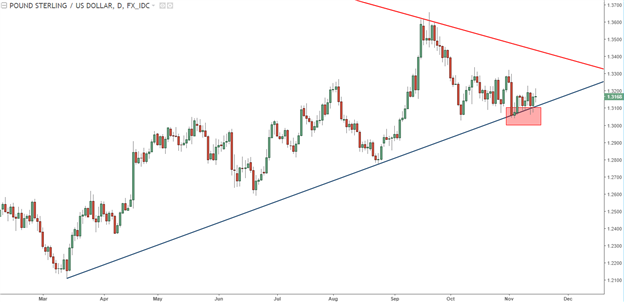GBP/USD Technical Analysis: Slop to Chop, Direction Still Lacking