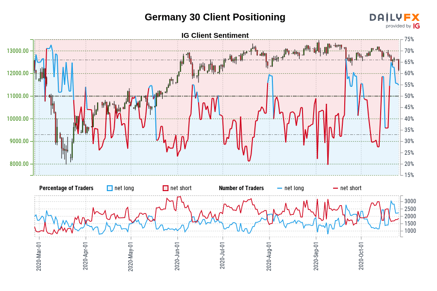 Photo of Our data shows traders are now at their 30 best net price in Germany since March 19, when Germany 30 traded near 8,568.70.