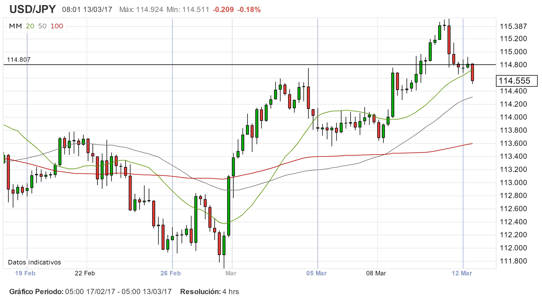 Mercados Asiáticos: volatilidad en USD/JPY antes datos en Japón