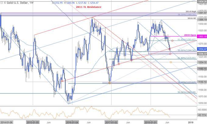 المخطط الأسبوعي لأسعار الذهب