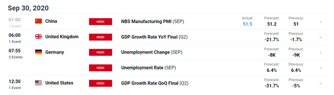 Nasdaq 100 Reacts to Key Resistance as Market Awaits Fiscal Stimulus