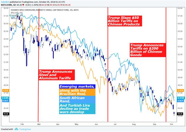 Emerging Market Currencies Declining Amid Trade War