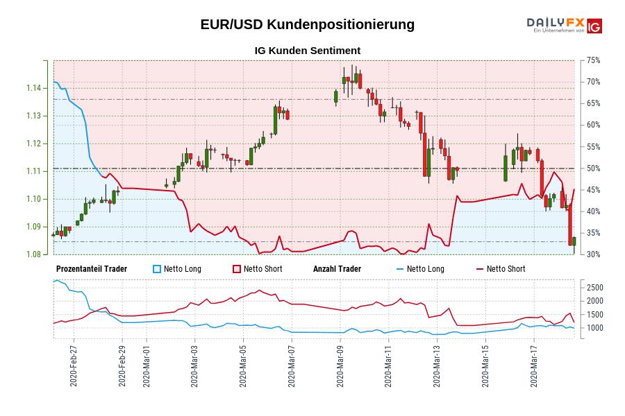 EUR/USD IG Kundensentiment: Unsere Daten zeigen, dass Trader aktuell netto-long EUR/USD zum ersten Mal seit Feb 28, 2020 als EUR/USD in der Nähe von 1,10 gehandelt wurde.