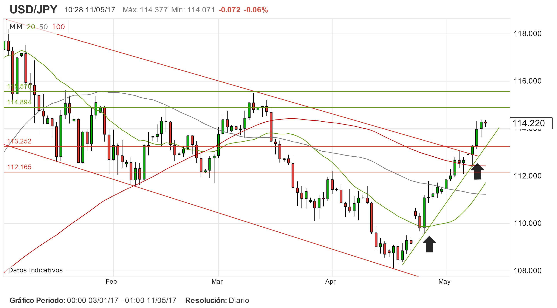 Trading en Asia. Datos macro atizan el USD/JPY.