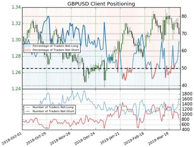 GBPUSD Trader Sentiment Client Positioning