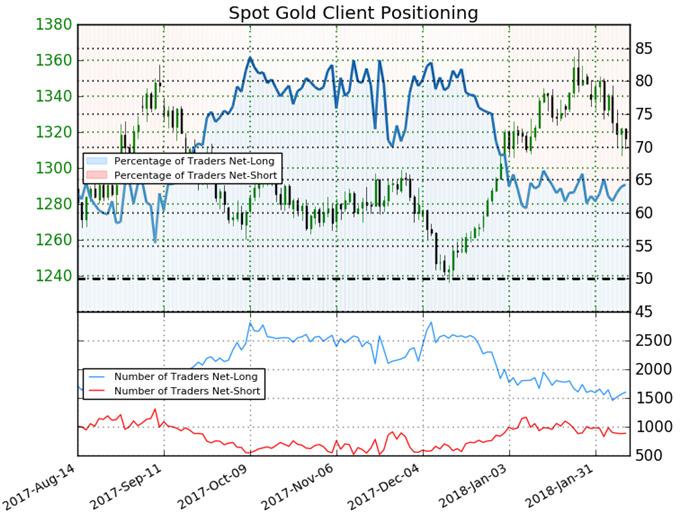 أسعار الذهب تكسر خط العنق: بيانات التضخم الأمريكية محط أنظار
