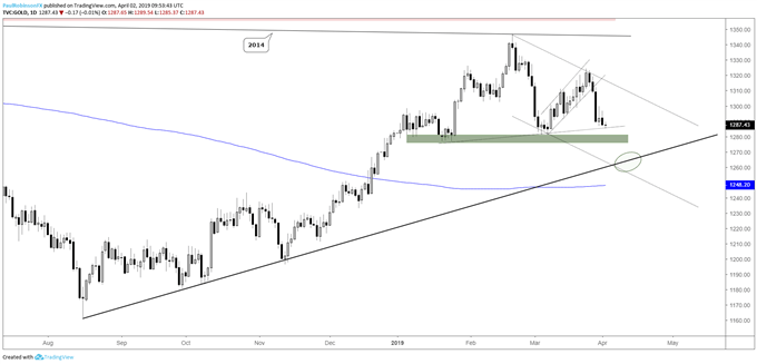 Gold daily chart, eyeing August t-line