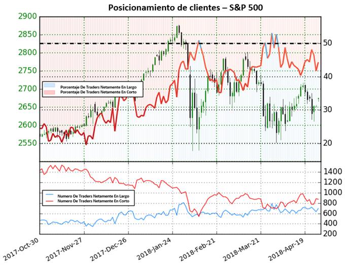 SP 500: Poca claridad para el índice