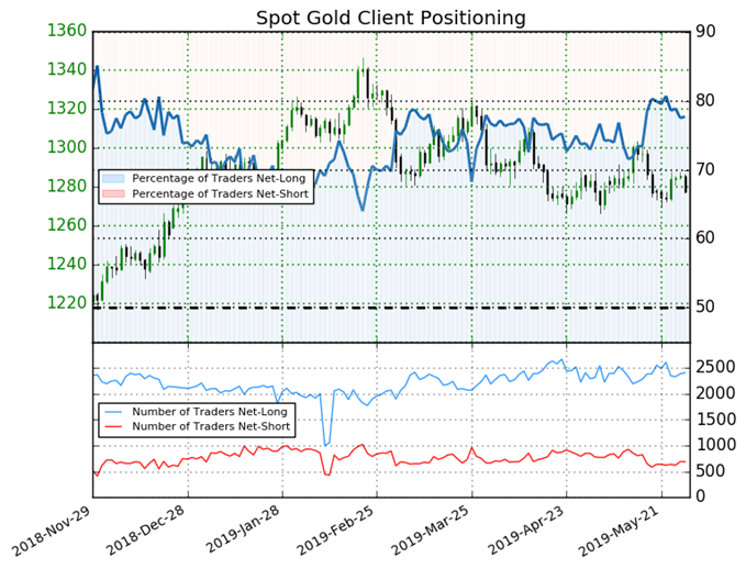 Spot Gold IG client sentiment