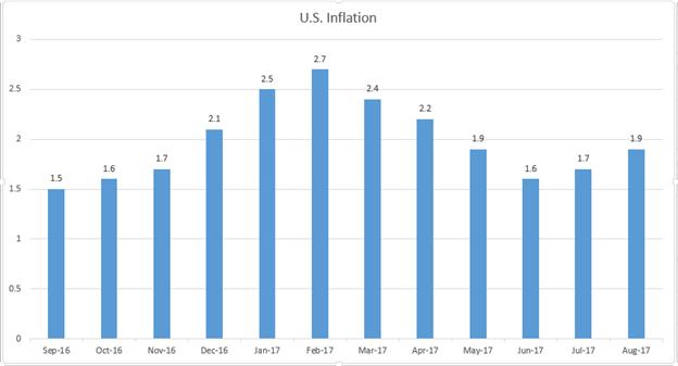 لجنة السوق المفتوحة الفيدرالية تتأهب للبدء في التشديد الكمي - فما هو رد فعل السندات والدولار الأمريكي؟