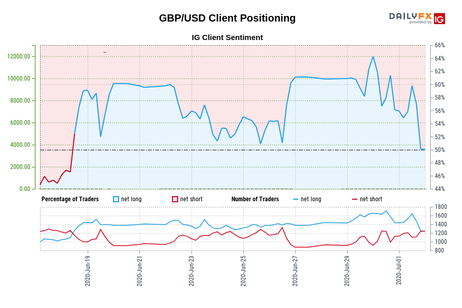 GBP/USD IG Client Sentiment: Our data shows traders are now net-short GBP/USD for the first time since Jun 18, 2020 when GBP/USD traded near 1.24.