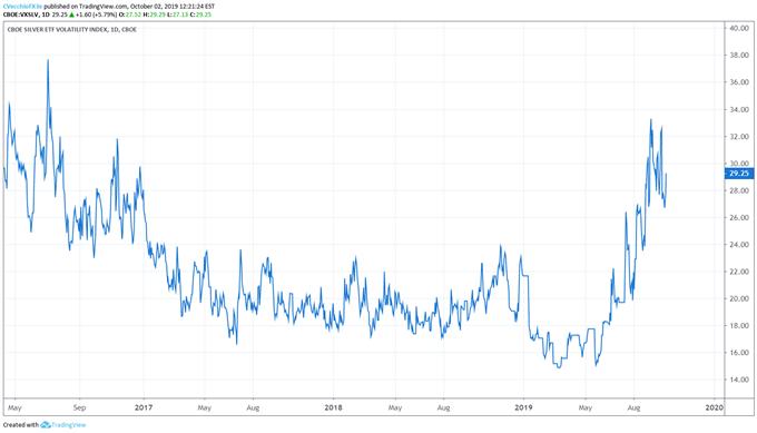 silver volatility, silver volatility technical analysis, silver volatility chart, silver volatility forecast, silver price volatility