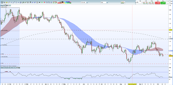 EURUSD Analysis: Short-Term Price Action Pressures Support