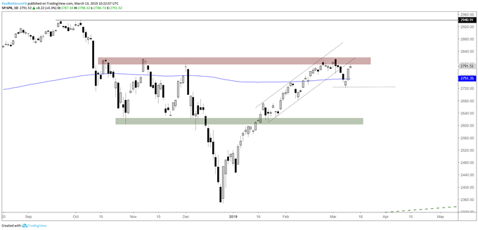 S&P 500 daily chart, 2800/17 resistance