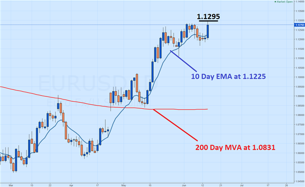 US Dollar Declines to New Lows Ahead of FOMC