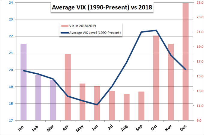 volatility viewed by the average vix in 2018